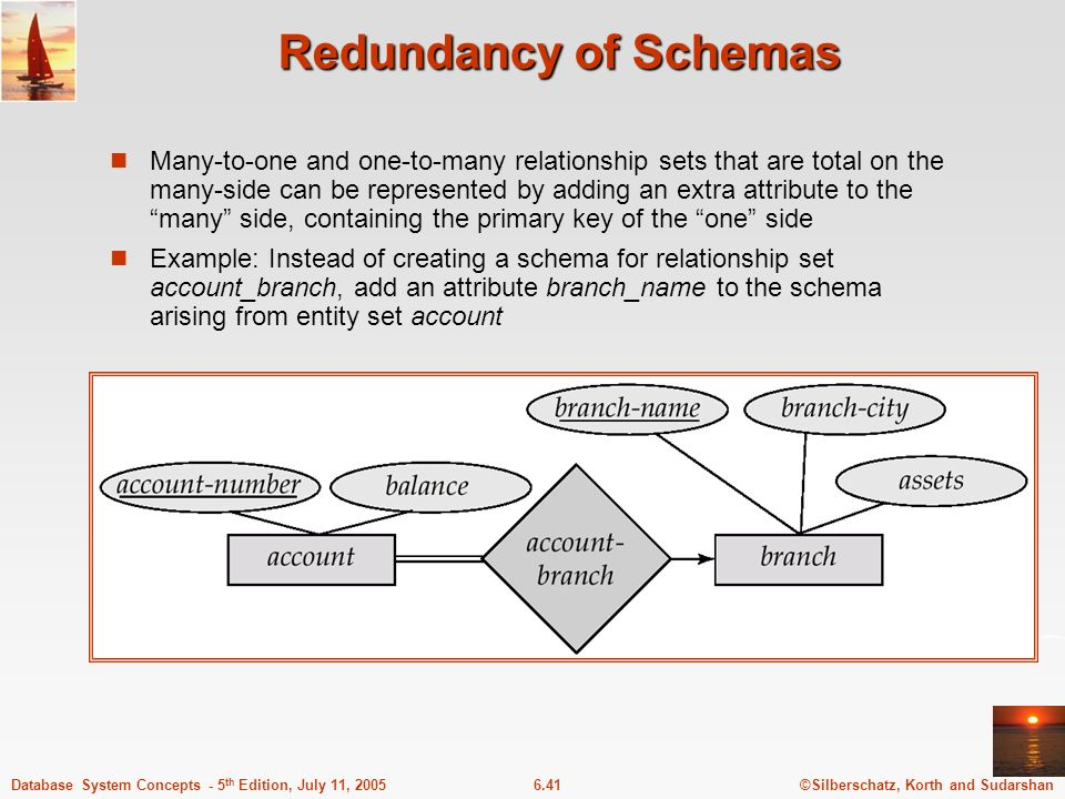 Redundancy of Schemas