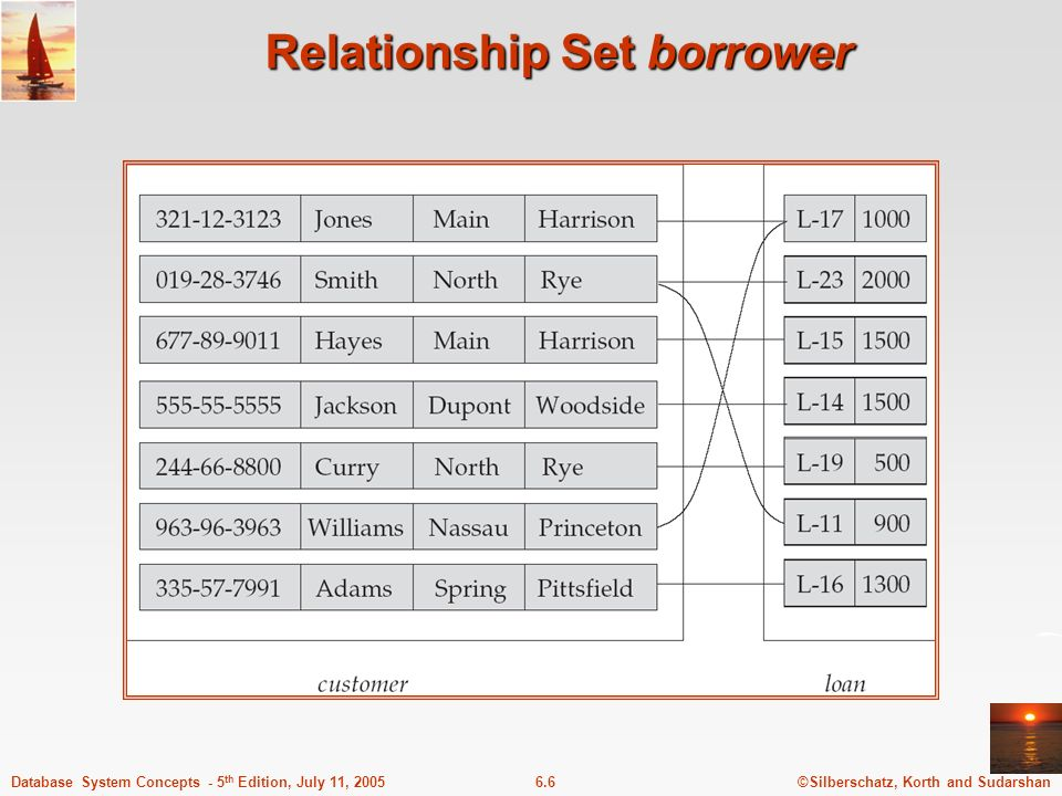 Relationship Set borrower