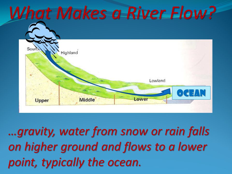 What Makes a River Flow. Ocean.