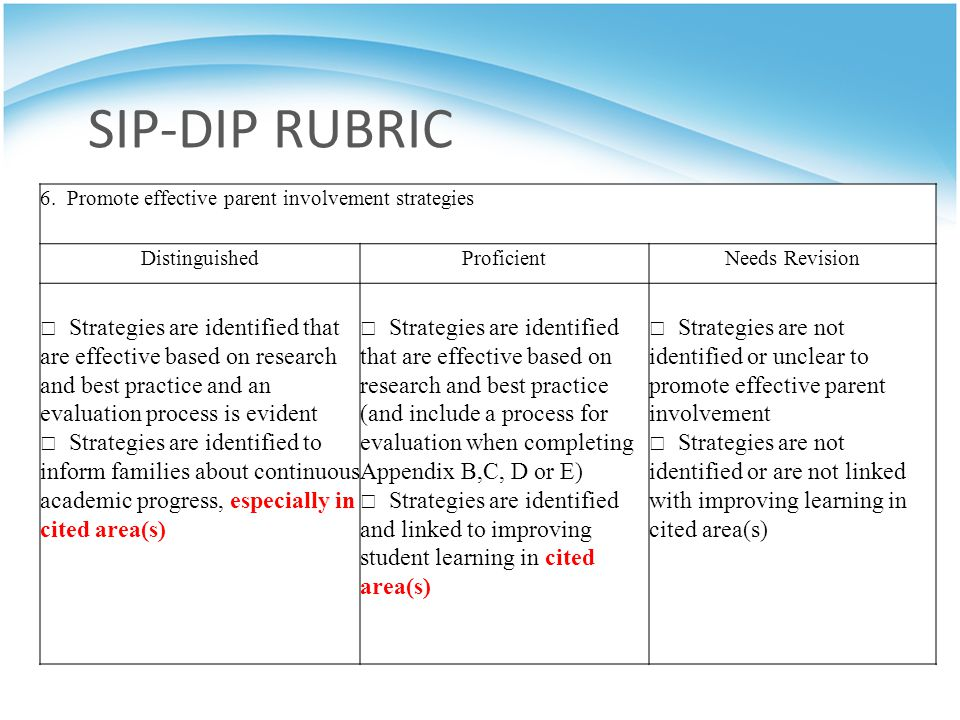SIP-DIP RUBRIC 6. Promote effective parent involvement strategies. Distinguished. Proficient. Needs Revision.
