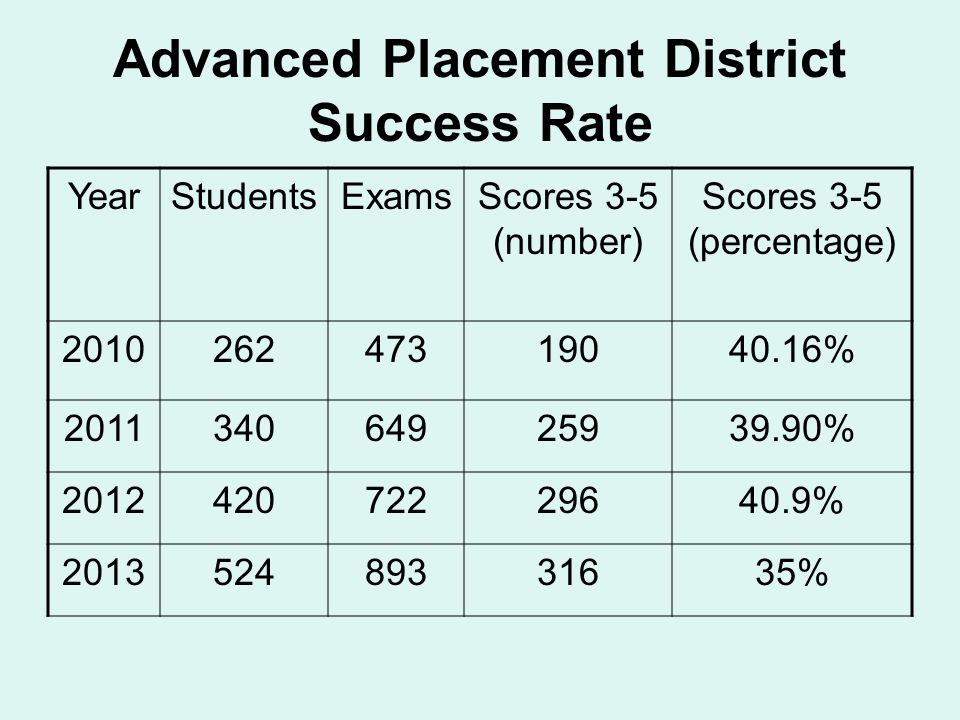 Advanced Placement District Success Rate