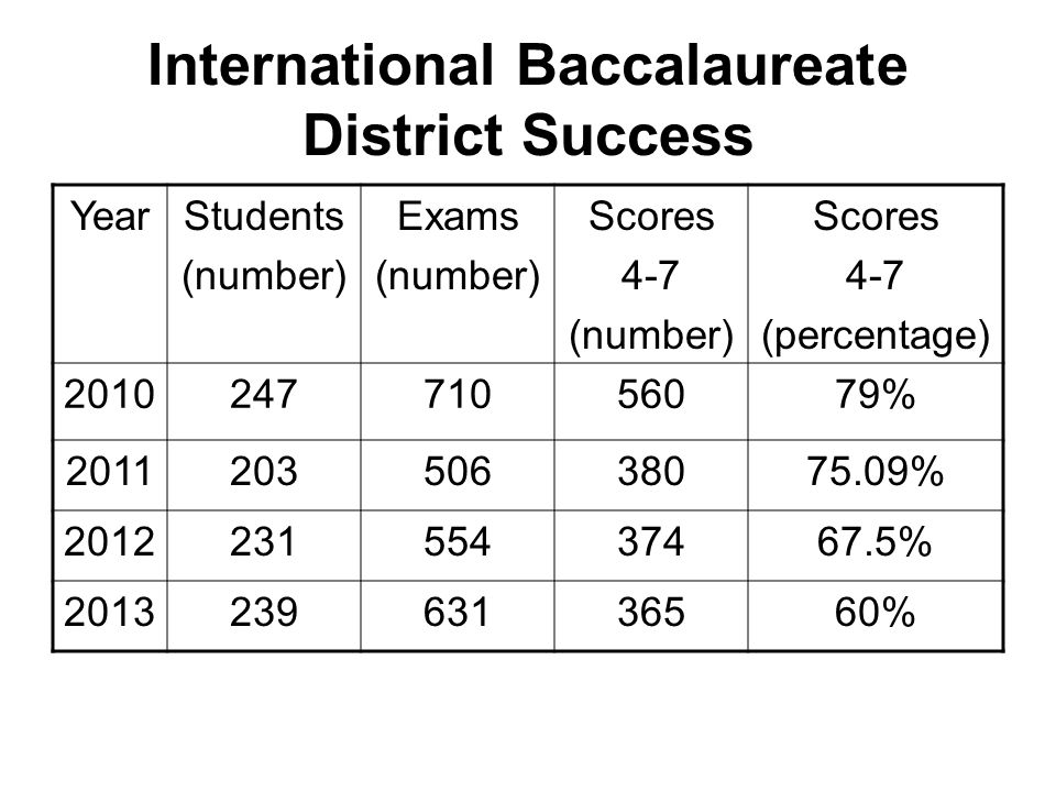 International Baccalaureate District Success