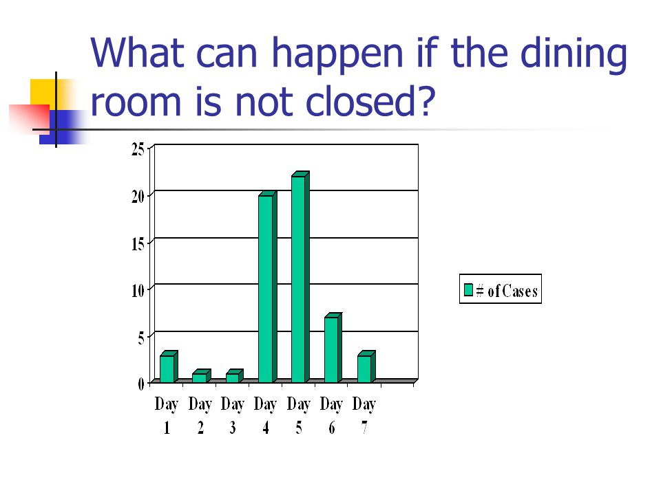 What can happen if the dining room is not closed
