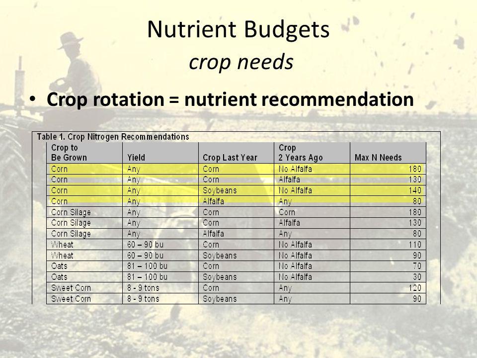 Nutrient Budgets crop needs