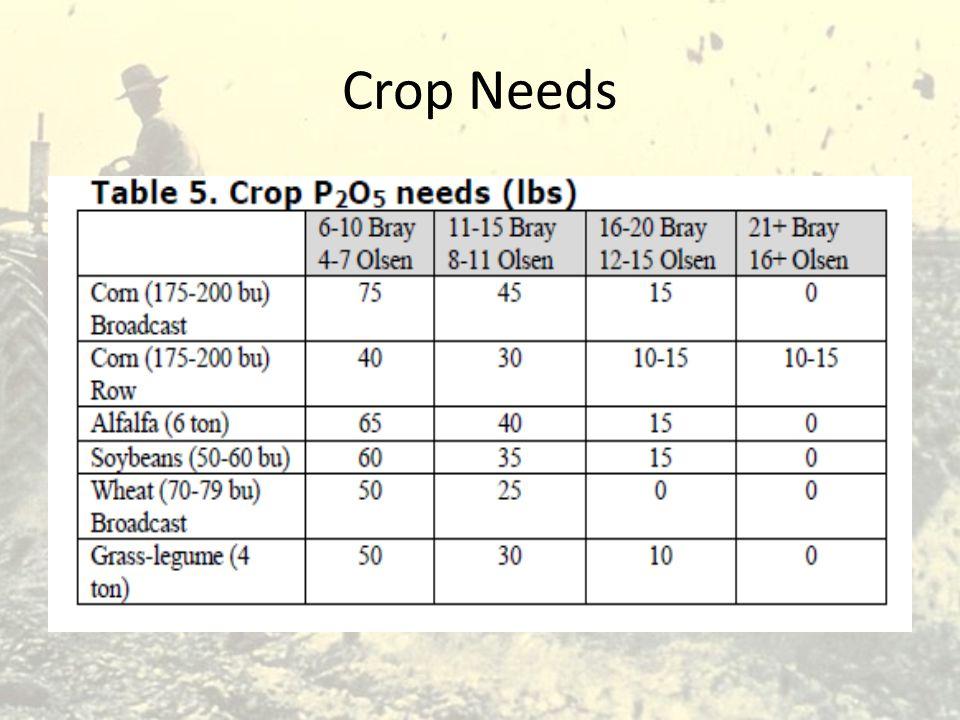 Crop Needs