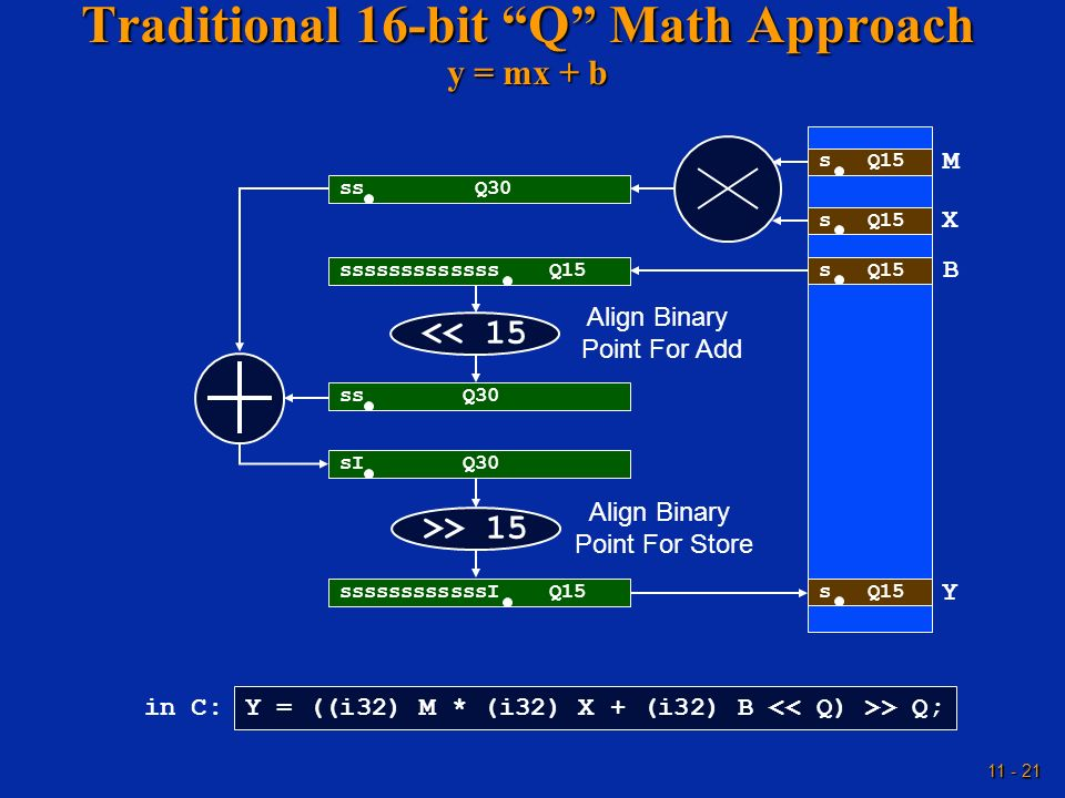 Traditional 16-bit Q Math Approach y = mx + b