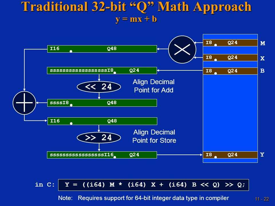 Traditional 32-bit Q Math Approach y = mx + b