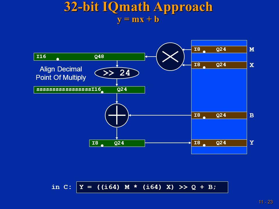 32-bit IQmath Approach y = mx + b
