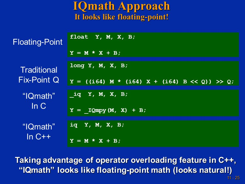IQmath Approach It looks like floating-point!