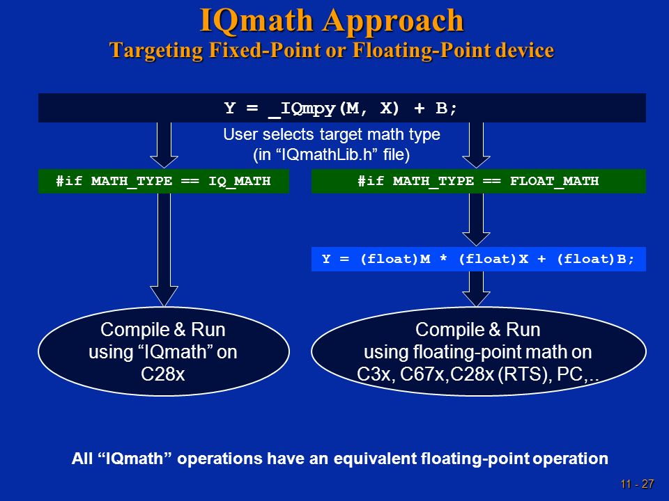 IQmath Approach Targeting Fixed-Point or Floating-Point device