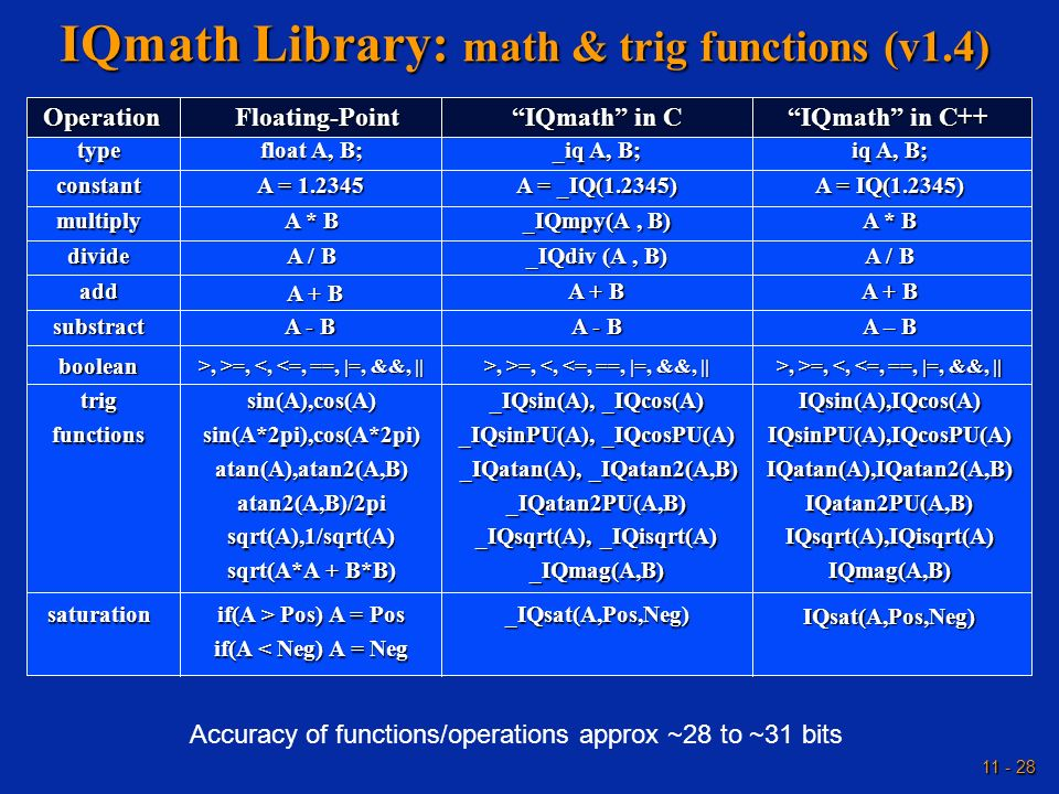 IQmath Library: math & trig functions (v1.4)