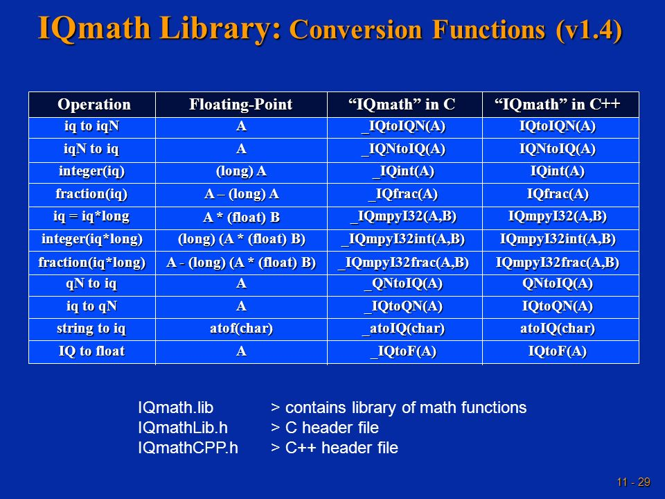 IQmath Library: Conversion Functions (v1.4)