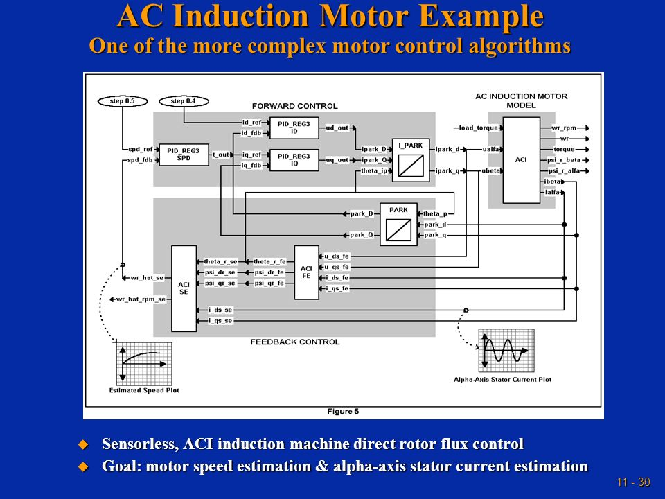 AC Induction Motor Example One of the more complex motor control algorithms