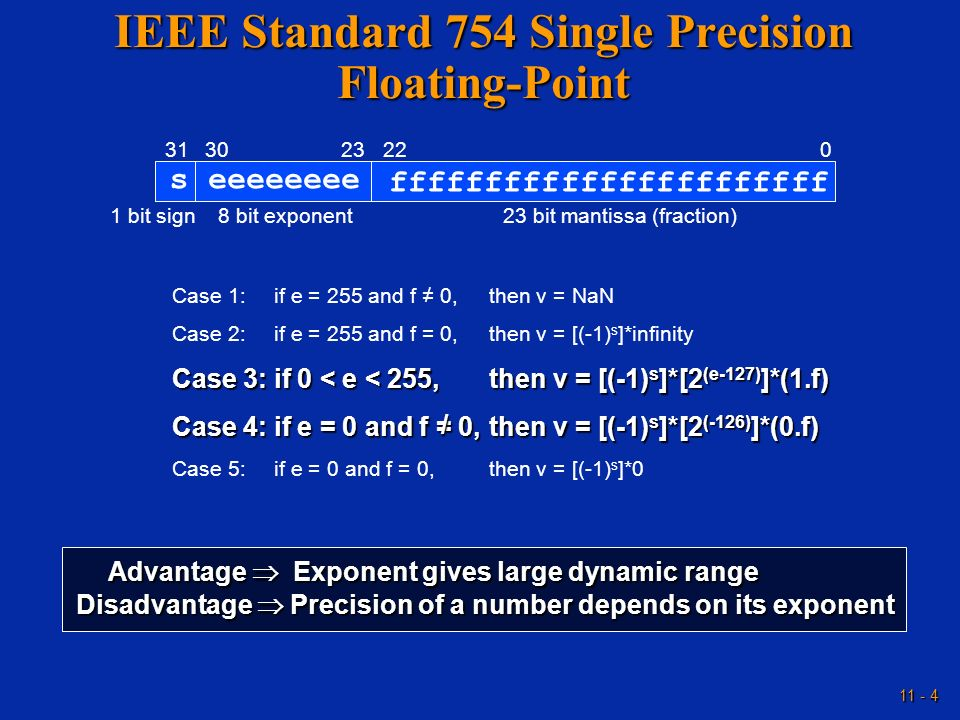 IEEE Standard 754 Single Precision Floating-Point