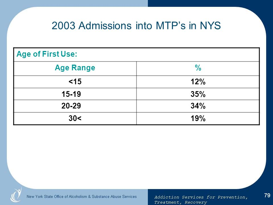 2003 Admissions into MTP's in NYS