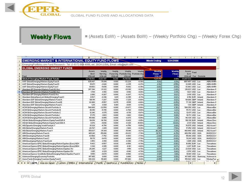 Weekly Flows = (Assets EoW) – (Assets BoW) – (Weekly Portfolio Chg) – (Weekly Forex Chg)