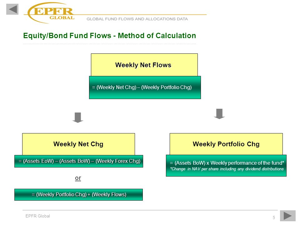 Equity/Bond Fund Flows - Method of Calculation ……………………………………………………………………………………………………..……….