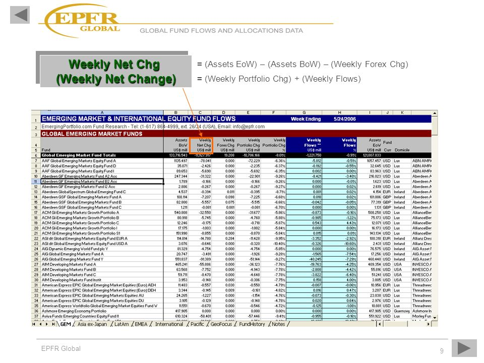 Weekly Net Chg (Weekly Net Change)