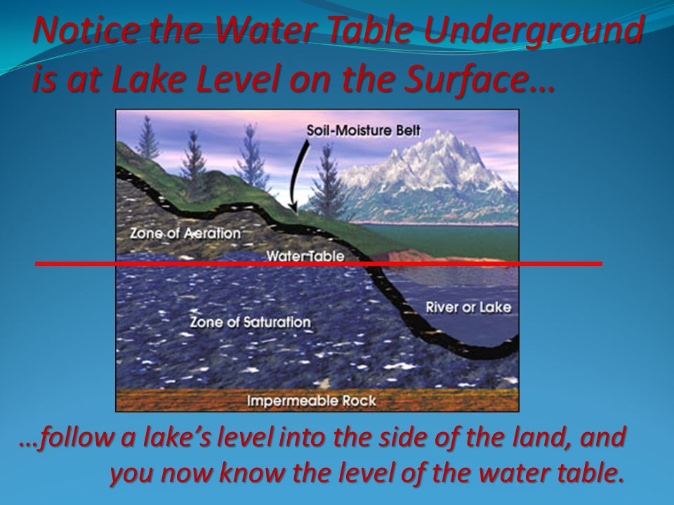 Notice the Water Table Underground is at Lake Level on the Surface…
