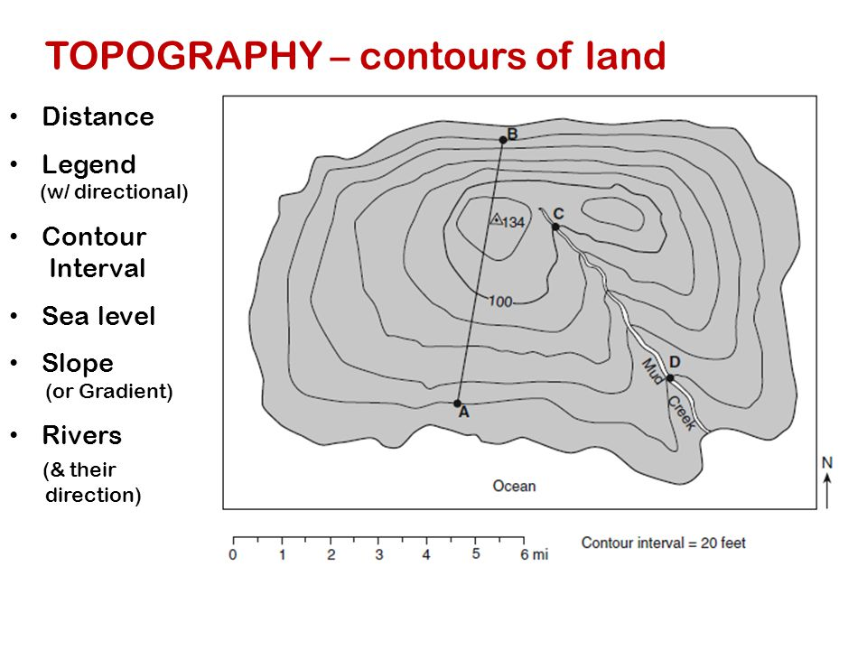 TOPOGRAPHY – contours of land