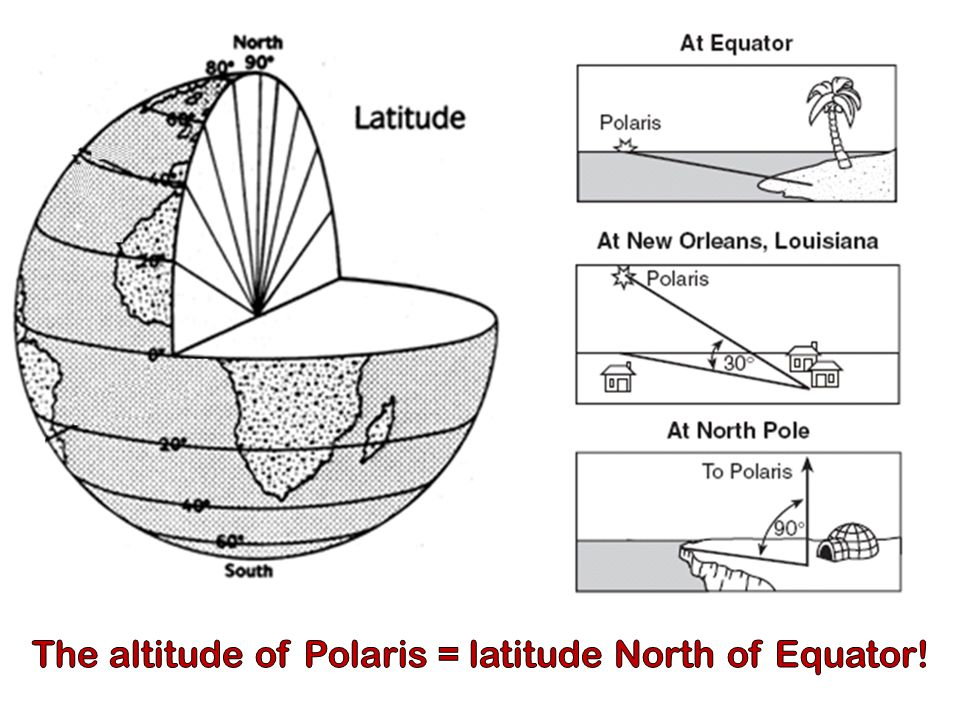 The altitude of Polaris = latitude North of Equator!