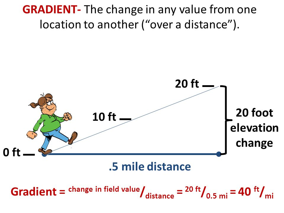 Gradient = change in field value/distance = 20 ft/0.5 mi = 40 ft/mi