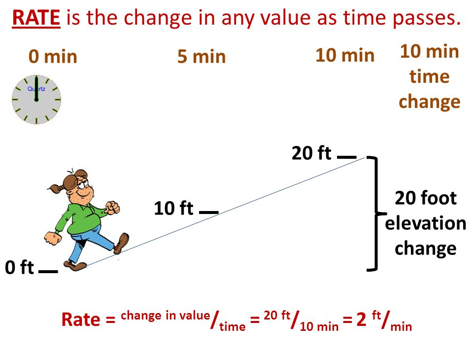 Rate = change in value/time = 20 ft/10 min = 2 ft/min
