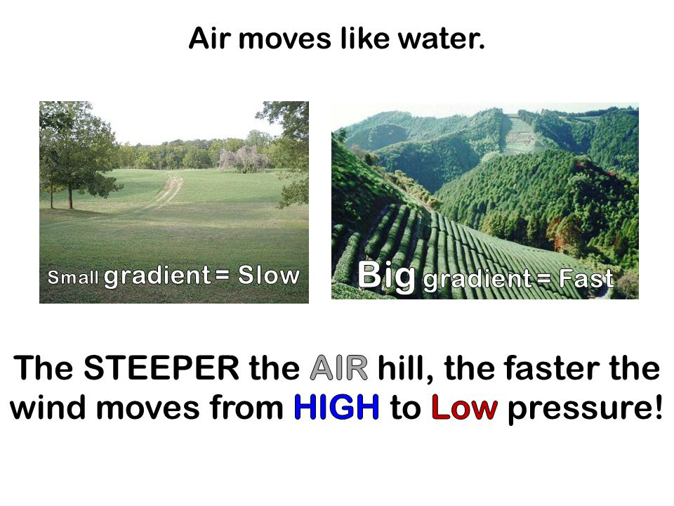 Air moves like water. Big gradient = Fast. Small gradient = Slow.