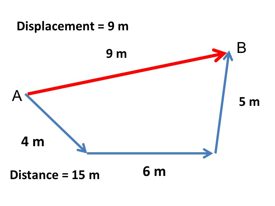 Displacement = 9 m B 9 m A 5 m 4 m 6 m Distance = 15 m