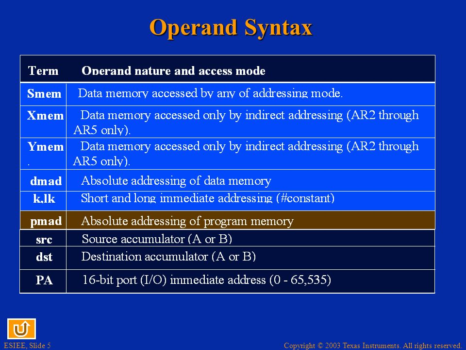 Operand Syntax