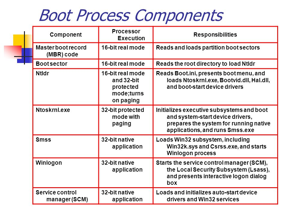 Boot Process Components