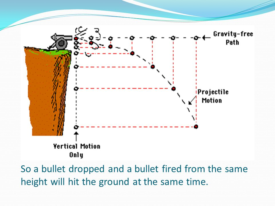 So a bullet dropped and a bullet fired from the same height will hit the ground at the same time.