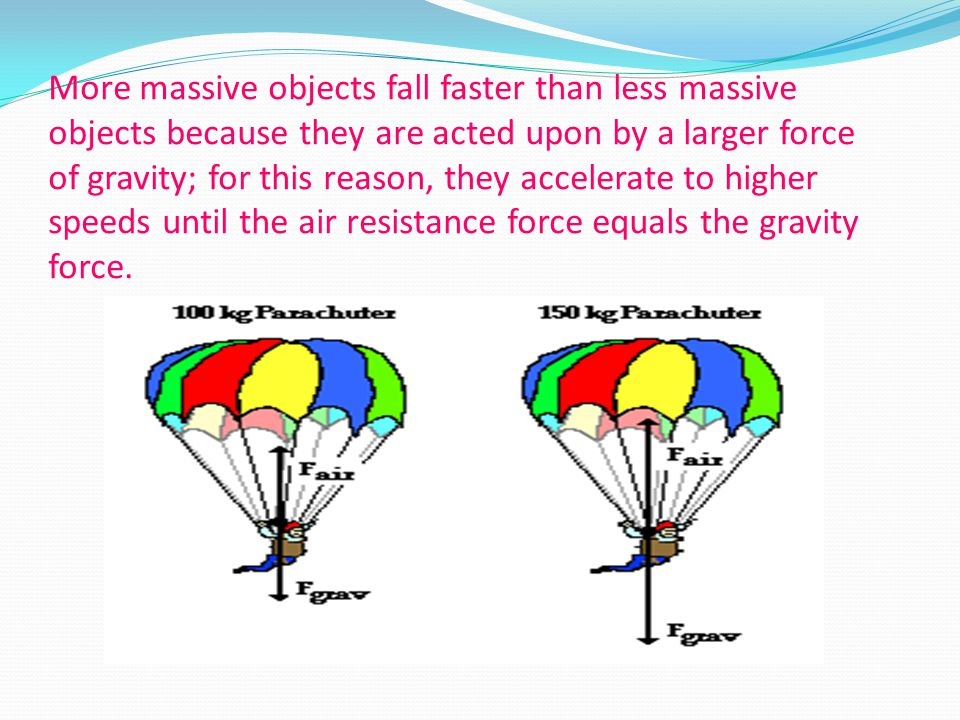 More massive objects fall faster than less massive objects because they are acted upon by a larger force of gravity; for this reason, they accelerate to higher speeds until the air resistance force equals the gravity force.