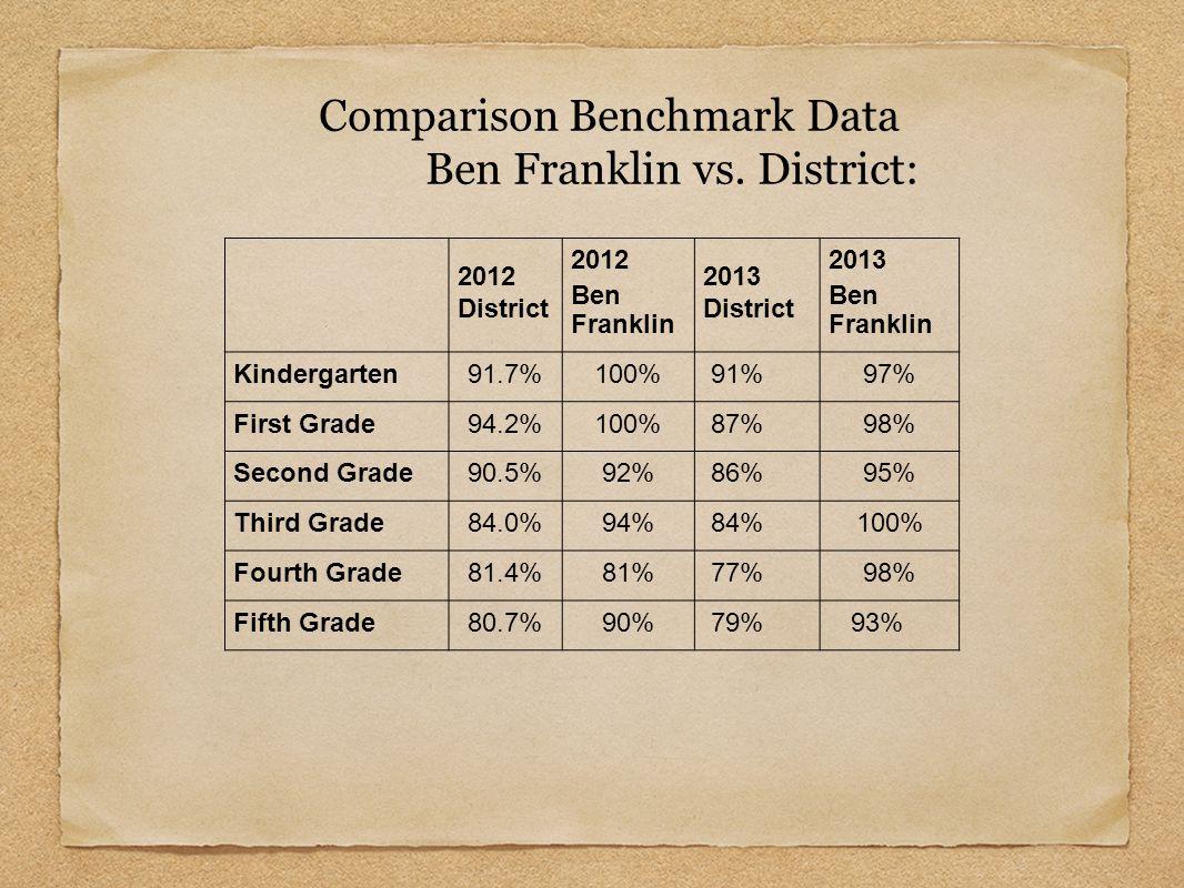 Comparison Benchmark Data Ben Franklin vs. District: