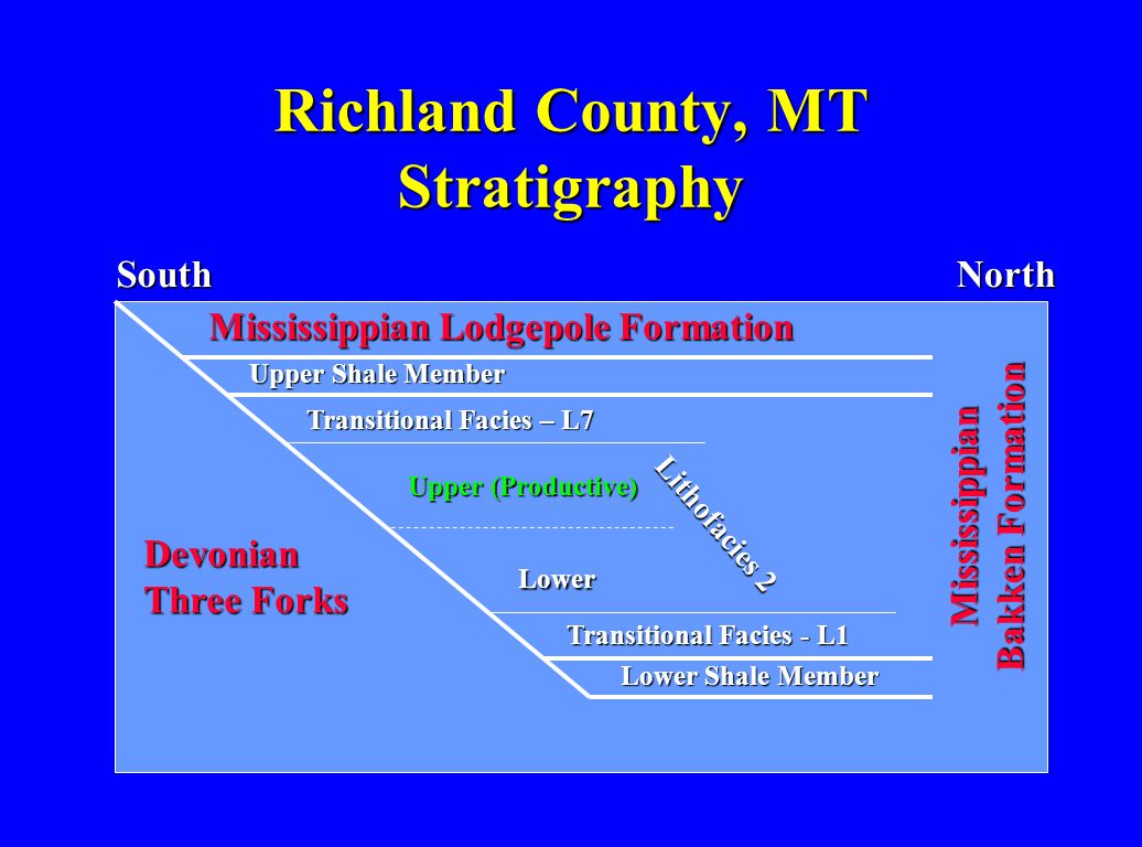 Richland County, MT Stratigraphy