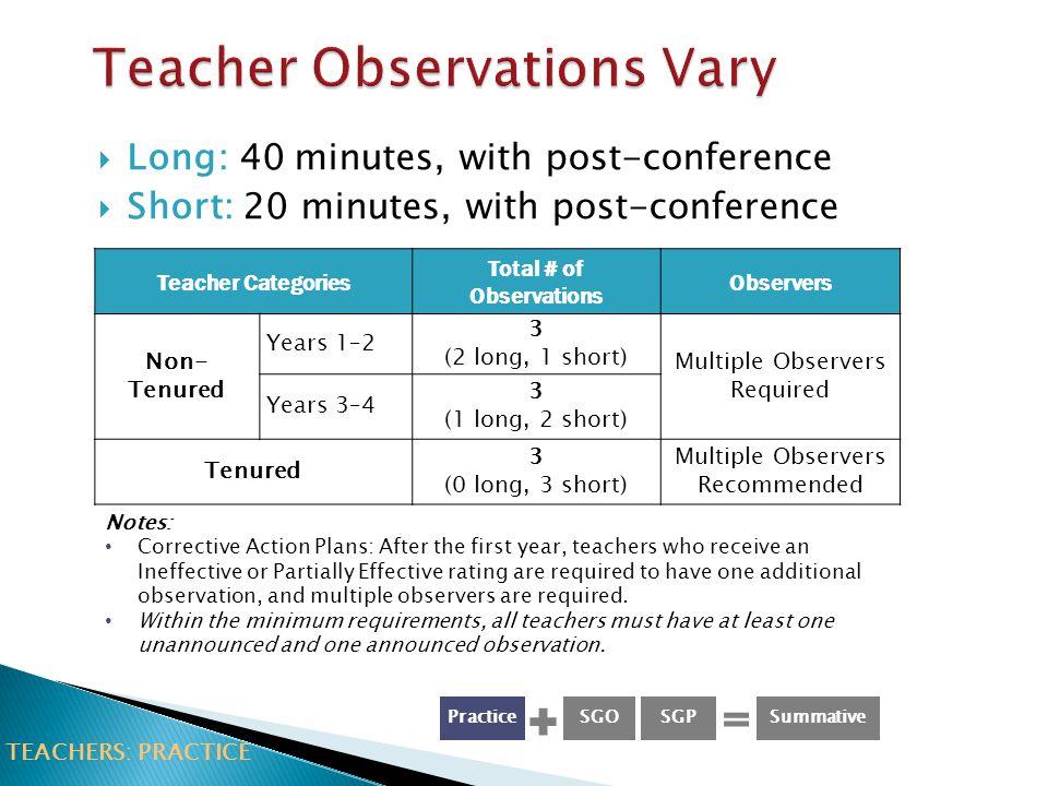 Teacher Observations Vary