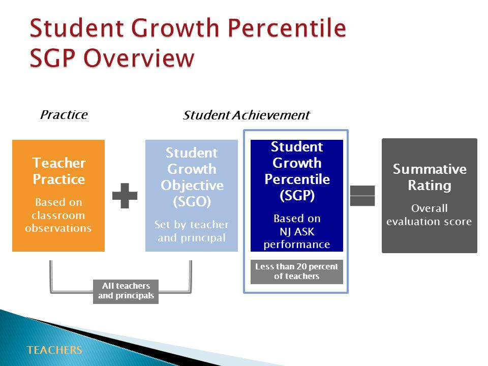 Student Growth Percentile SGP Overview