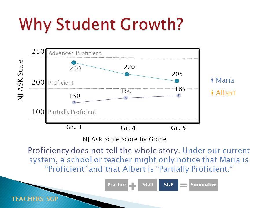 NJ Ask Scale Score by Grade