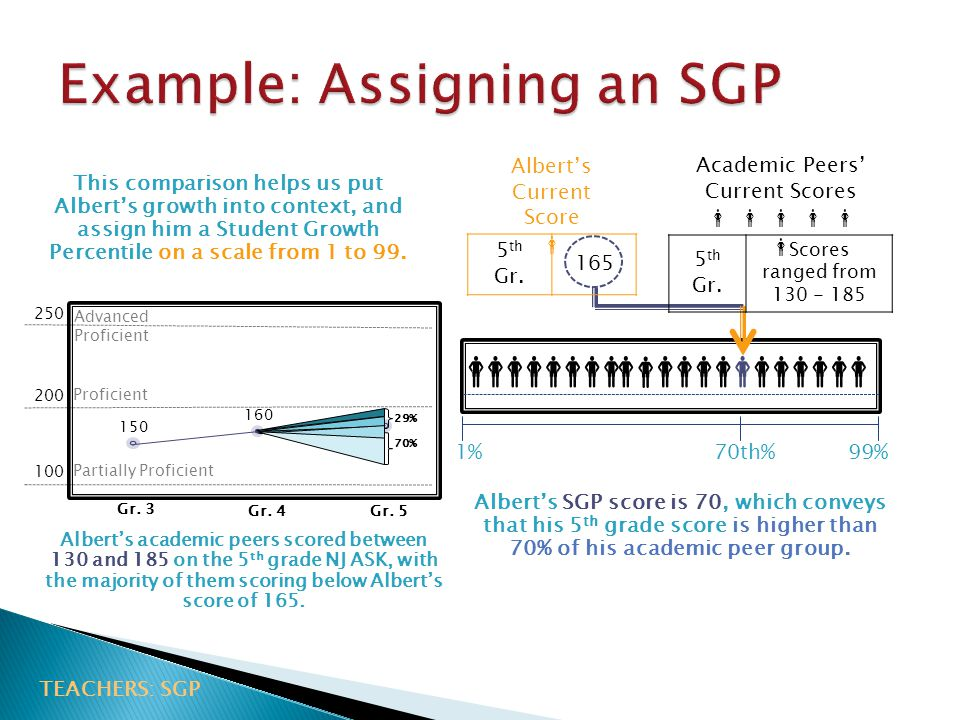 Example: Assigning an SGP