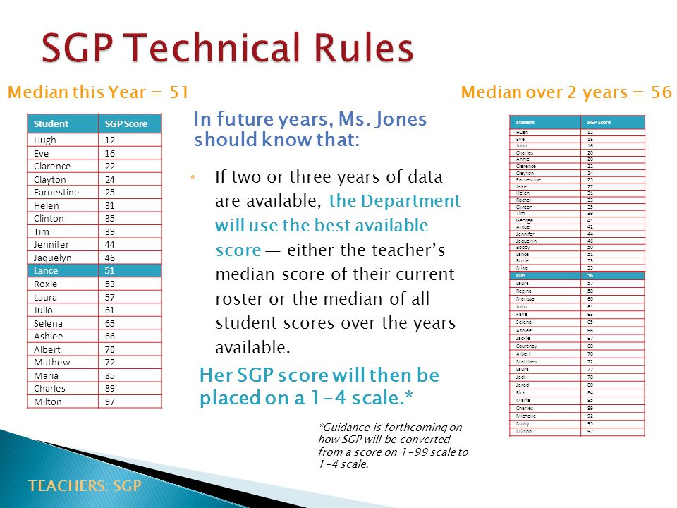 SGP Technical Rules In future years, Ms. Jones should know that: