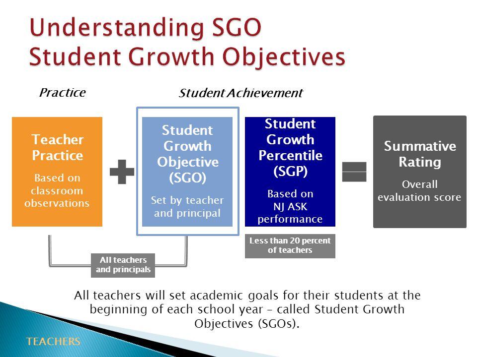 Understanding SGO Student Growth Objectives