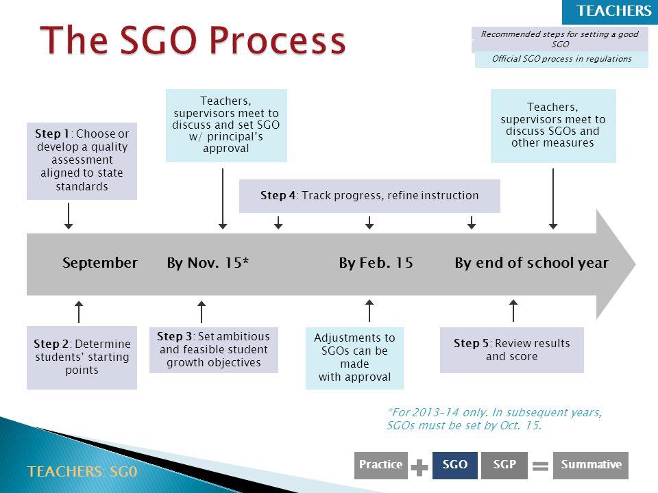 The SGO Process Teachers
