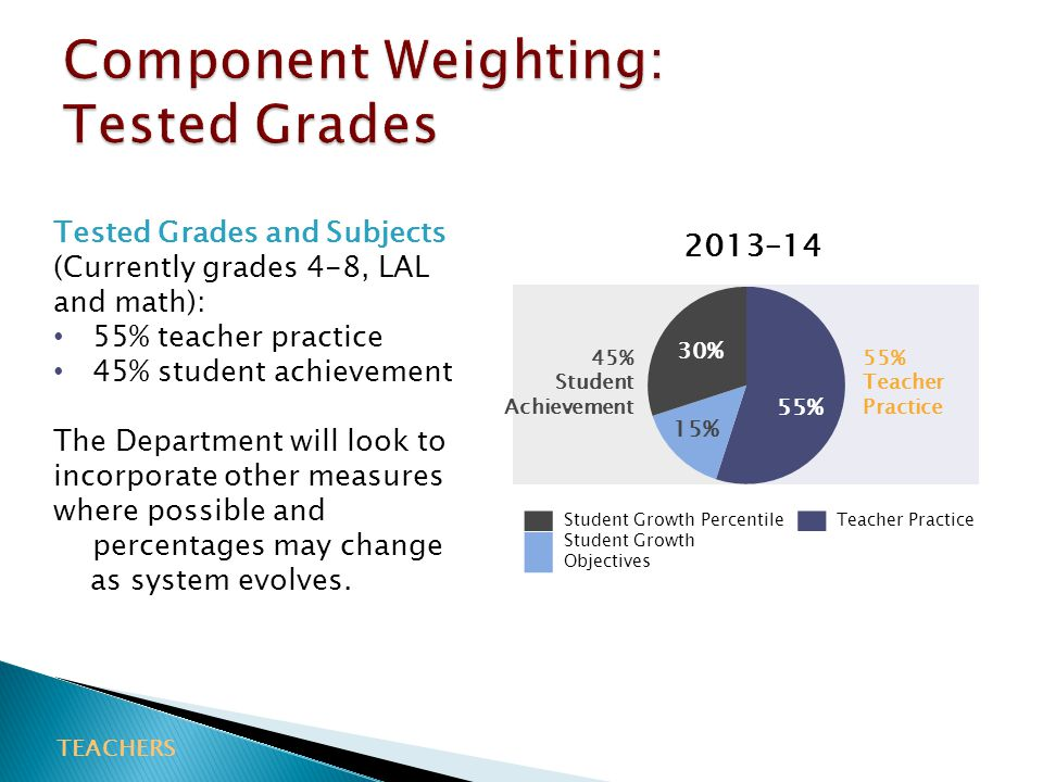 Component Weighting: Tested Grades