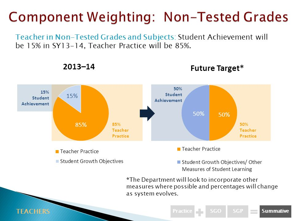 Component Weighting: Non-Tested Grades
