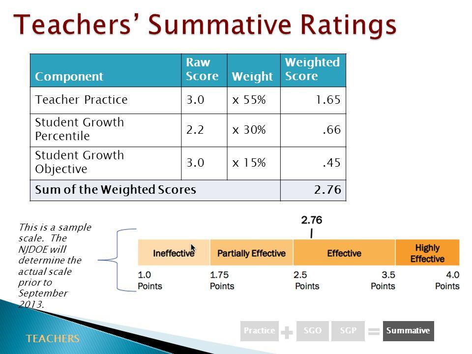 Teachers' Summative Ratings
