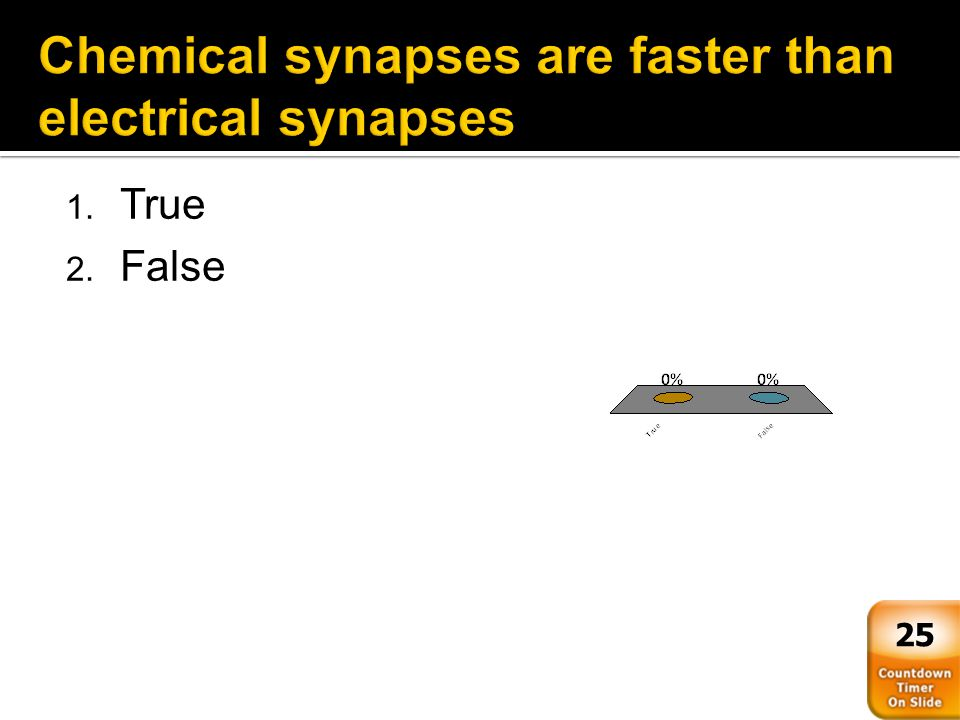 Chemical synapses are faster than electrical synapses