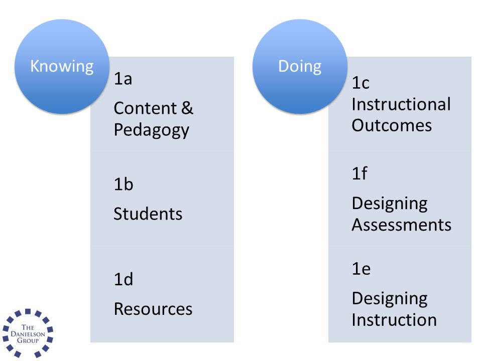 Knowing Content & Pedagogy. 1a. Students. 1b. Resources. 1d. Doing. 1c Instructional Outcomes.