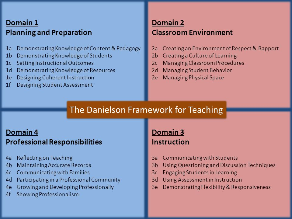 The Danielson Framework for Teaching