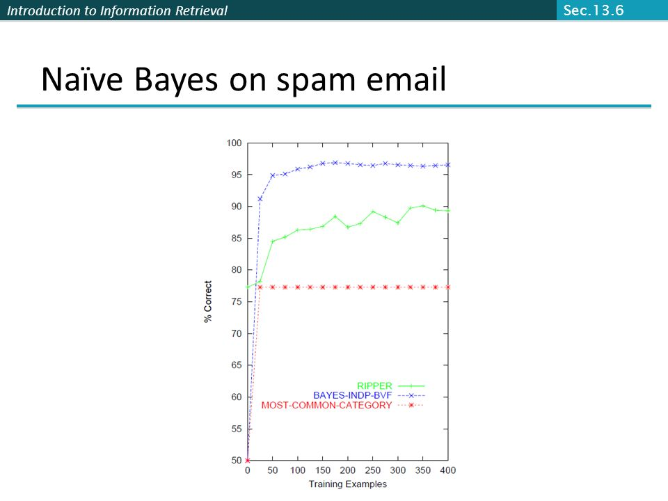 Naïve Bayes on spam email