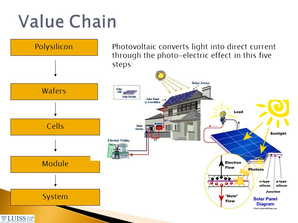 Value Chain Polysilicon